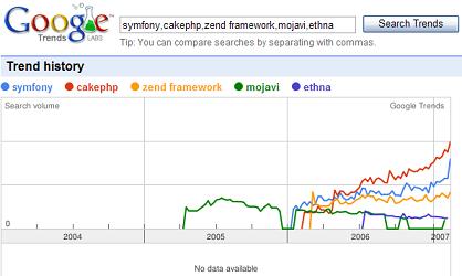 PHP_Frameworks_trends.PNG