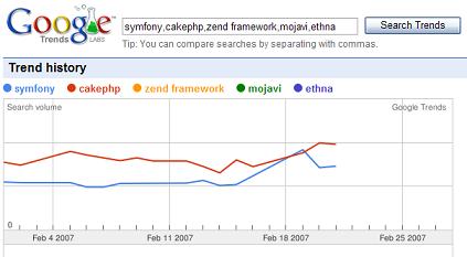 symfony_vs_cakephp.PNG